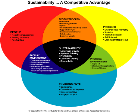 Sustainability ... A Competitive Advantage