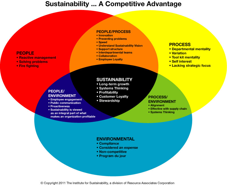 The Institute for Sustainability helps organizations to ...