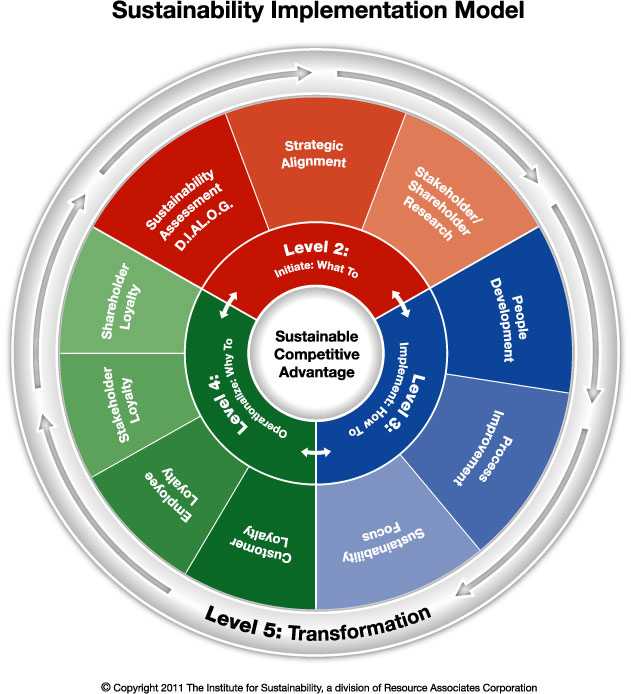 The Institute for Sustainability's implementation model ...